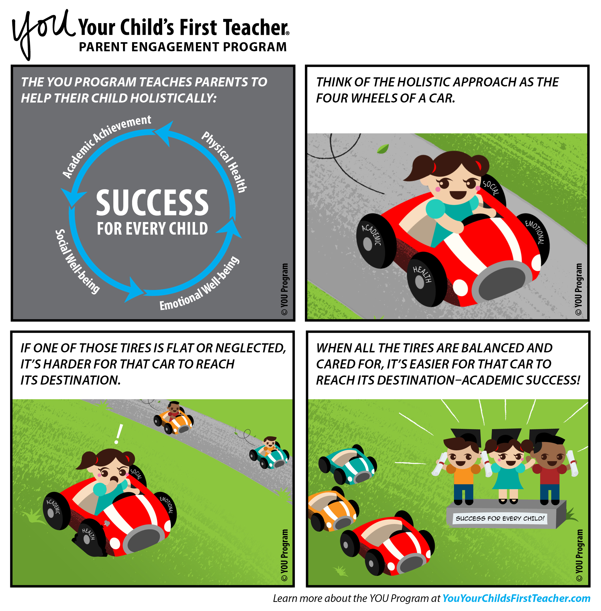 The comic strip image shows the success wheel, then a girl in a car. One of the tires goes flat, and the girl can't finish the race. Each tire represents one of the four core needs for child success. If one need isn't met, the child won't succeed.